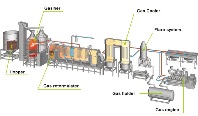ze energy inc product biomass power generation plant biomass【features of biomass power generation systems】